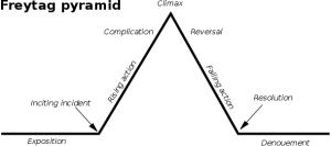 Pirámide de Freytag